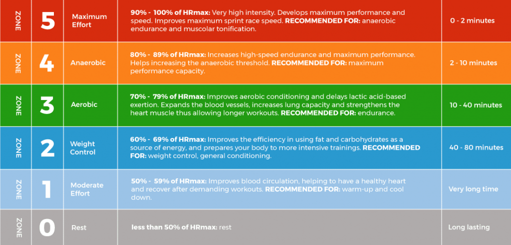 What Is Your Heart Rate Telling You Hitzone Global